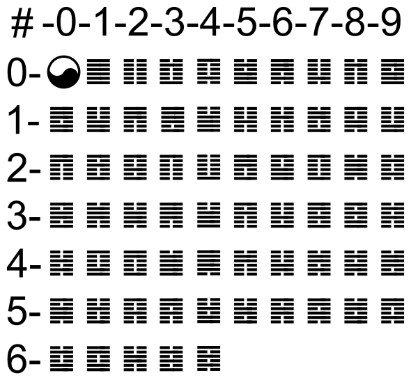 I_Ching_hexagrams_00-77.svg